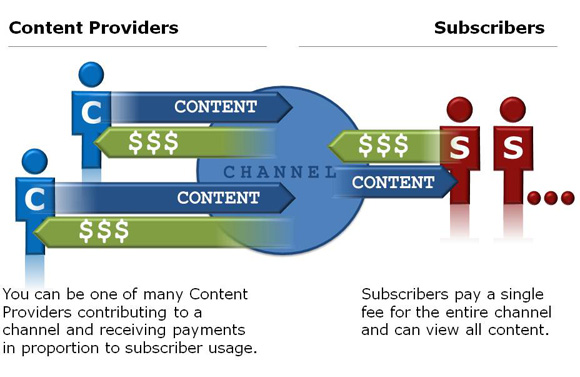 Content Providers and Subscribers